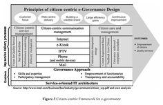 Principles of citizen-centric e-Governance Desing