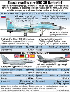 1161 Best Military Infographic images in 2019 | Military, Aircraft