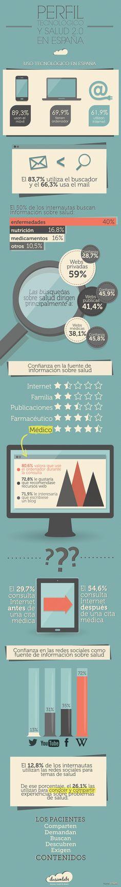 Consumo de salud 2.0 en España #infografia en español