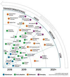 LinkedIn Immersive Experience, Sign, Technology, Digital, Tech, Tecnologia, Engineering