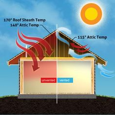 If you have looked into solar energy as an approach for heating your home, panels are generally the first things that come up. The Solar Heating Aspect… Solar Energy Panels, Best Solar Panels, Solar Energy System, Solar Fan, Roofing Services, Passive Solar, Solar House, Solar Panel Installation, Solar Panel System