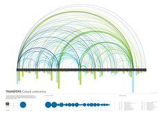 Data visualisation. Microbiology by Armina Ghazaryan, via Behance