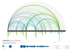 Data visualisation. Microbiology on Behance