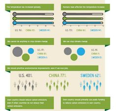 Infographic: Attitudes Toward Climate Change