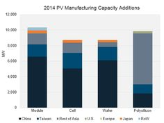 2014 PV Manufacturing Capacity Additions. Source: PV Pulse