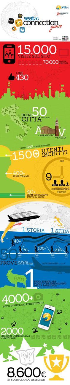 #Infografica #SeatPG #Connection #Game evento inserito nel #DigitalFestival Torino 2013