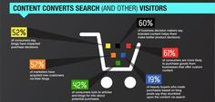 """This is where one can understand the importance of """"Content""""   Courtesy: Brafton Infographic"""