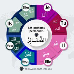 French Education, Kids Education, Arabic Verbs, Learn Arabic Online, Learn Arabic Alphabet, Arabic Lessons, Islam For Kids, Islamic Teachings, Grammar Lessons