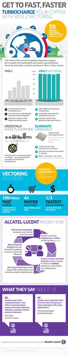 O VDSL Vectoring by Alcatel-Lucent