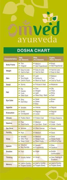 Ayurveda-Tipps zur Gewichtsreduktion in Hindi