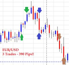 Forex Price Action System uses only the candlesticks on the daily chart to make set and forget trades.