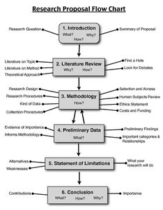 Six steps of research proposal for the designed study