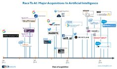 Major Acquisitions in AI