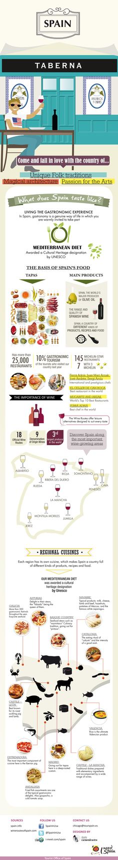In Spain, gastronomy is a genuine way of life in which you are warmly invited to take part through this Infographic.  Our Mediterranean diet, which was awarded a Cultural Heritage designation by the UNESCO, is the basis of Spain's food. Each region has its own cuisine, which makes Spain a country full of different kinds of products, recipes and food.
