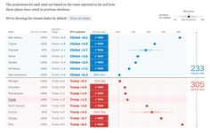 Live Election Forecast - driven by data