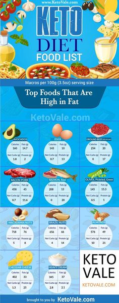 Fats to eat on keto diet