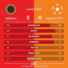 FULLTIME. ARSENAL WIN!  What a result.  #Arsenal #afc #coyg #gunners #gooners #afc