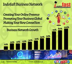 Many people are thinking business networking is bad. But my point of view business network helps to business building. Like Social Media : Create Your Online Presence  U can Promote Your Business Global Connect With New Connection (New Friend) Sharing your business ideas..... #socialmedia #digitalmarketing #socialmediaoptimization #smo #digitalmarketingcompany #seoservices #linkbuilding #googleranking #seoexpert #pinterestconnections #businessowner #businessideas Promote Your Business, Growing Your Business, Starting A Business, Inspirational School Quotes, Business Networking, Seo Services, Training Programs, Digital Media, New Friends