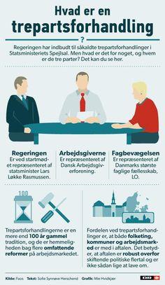 GRAFIK Forstå, hvad trepartsforhandlinger er | Nyheder | DR