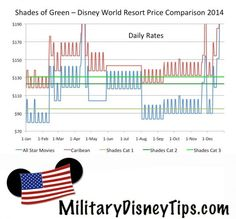 How Do Disney World Resorts Compare To Shades of Green In Price?  Here is a handy chart to help you compare the prices of Shades of Green to Disney World's Value and Moderate Resorts (using the Disney Armed Forces Salute).  http://www.militarydisneytips.com/blog/disney-military-discounts/how-do-disney-world-resorts-compare-to-shades-of-green-in-price/