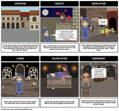 Romeo and Juliet - Five Act Structure