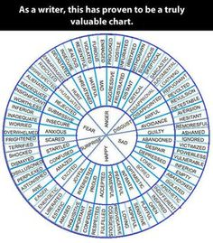 The Writing Wheel of Words by Lady1Venus on DeviantArt