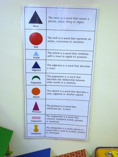 I& just finished making my Montessori grammar chart, cards and booklets for use in my class. And I have a surprise for everyone so . Montessori Elementary, Montessori Education, Montessori Classroom, Montessori Materials, Teaching Grammar, Teaching Writing, Teaching Ideas, Grammar Chart, Classroom Charts