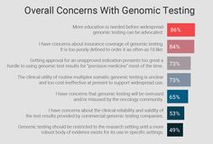 How are oncologists using genomic testing in their clinical practices? What are their major concerns when ordering these tests? Find out in this survey report from Medscape.