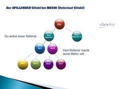 Mit dem 'DOPPEL 4 X4 Vergütungsplan'  ein echtes monatlich wiederkehrendes Einkommen aufbauen!