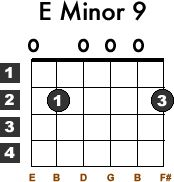 Learn to play the basic beginner guitar chord Em9, aka E Minor 9 and Eminor 9th, with this free guitar lesson. Guitar chord chart Diagram included.