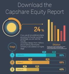 Capshare recently published the 2016 Private Company Equity Statistics Report. In it, we analyzed a significant subset of the 5,000+ cap tables on our system. We identified 4 big insights in our research: Average dilution by stage is highly predictable Founders often own far less at exit than they might think Star performers and average …