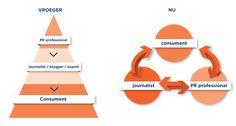 """Social Media beïnvloedt op een totaal andere manier als Traditionele en zelfs Online Media het communicatieproces. Waar een afdeling PR/Communicatie vroeger een """"top down"""" benadering kon kiezen is het nu een proces waar alle kanalen elkaar beïnvloeden. Hou daar rekening mee met je communicatieplan en zie Social Media ook als onderdeel van dat communicatieplan."""