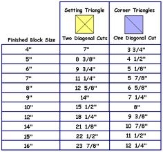sizing chart for setting triangles | Formula for Cutting Setting Triangles