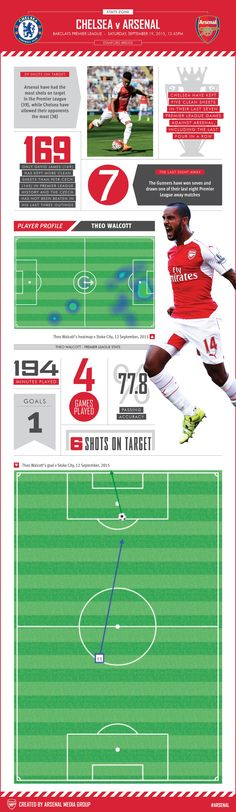 Chelsea v Arsenal  Our pre-match graphic has match facts and a closer look at Theo Walcott's Premier League season so far.