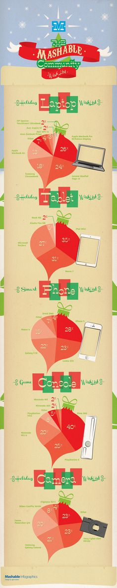 This infographic reveals the Mashable community's top holiday choices for gadgets and devices this season. Technology Careers, Technology Posters, Digital Technology, Science And Technology, Steve Jobs, Holiday Wishes, Holiday Gifts, Social Media Services, Graphic Design Tips