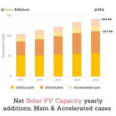 IEA estimates the yearly global growth of PV capacity to exceed 110 GW by 2023. Many believes that Solar PV would dominate renewable growth in the next six years. This is with 575 GW of new capacity expected to become operational over that period. Utility-scale projects represent 55% of this growth while the growth of distributed generation capacity accelerates. The fun fact in this is that China is going to account for around 45% of the PV expansion. The size of the global PV market over… Yearly, Exceed, Gw, Fun Facts, Bar Chart, Period, Solar, Believe, China