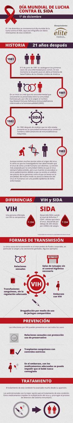 VIH/SIDA, ¿Qué es?  Infografía con los datos más relevantes de esta condición de vida.