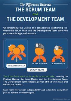 Scrum_Team_vs_Development_Team