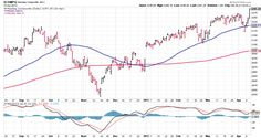 Uri stock #technical #analysis, #charts, #financial #charts, #sharpcharts, #point #and #figure, #yield #curve, #seasonality, #rrg, #relative #rotation #graph, #investing, #stocks, #etfs, #stock #analysis, #trading, #stock #trading, #stock #charting, #stock #chart, #john #murphy, #martin #pring, #arthur #hill, #financial #markets…
