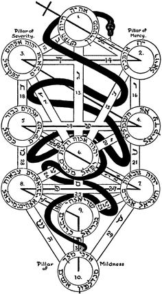 Diagram of the Garden of Eden and the Holy of Holies (Sephira of The Tree of Life with the Serpent of Wisdom). It represents the perfected or original state, with the serpent activating all the paths and leading to the fully integrated Adept; immortality or completion of the Great Work. (Golden Dawn, Kabbalah)