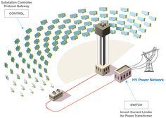Grid Connection - Volt/VAR/PF Control - ROCOF Monitoring - Power Transformer - Vizimax