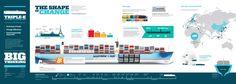 Super infographic of Maersk Triple E