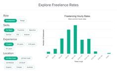 Visualize freelance hourly rates for a the most common freelance design and development skills including graphic design, front-end development, UI design or mobile development.