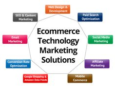 San Diego Ecommerce Website Design and Development - http://www.internetsearchinc.com/how-to-find-a-top-internet-marketing-agency-in-san-diego/
