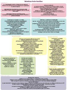 La relation école - familles - Dans ma classe, il y a... Bulletins, Classroom Management, Teaching, Parents, Education, School, Decorations, French, Primary Education