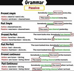 Passive in English – Grammar Revision English Grammar Tenses, Teaching English Grammar, English Idioms, Grammar Lessons, English Language Learning, English Phrases, English Writing, English Study, English Vocabulary