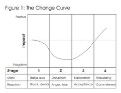 The Change Curve - Change Management Training from MindTools.com