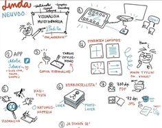 How to Create Sketchnotes on an iPad – Video – Linda Saukko-Rauta @Linda Bruinenberg Saukko-Rauta