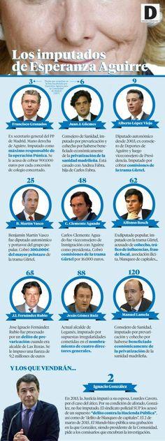Los imputados de Esperanza Aguirre
