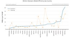 Winter Olympics Medal Efficiency by Country Olympic Medals, Winter Olympics, Athletes, Chart, Tools, Country, Sports, Winter Olympic Games, Sport